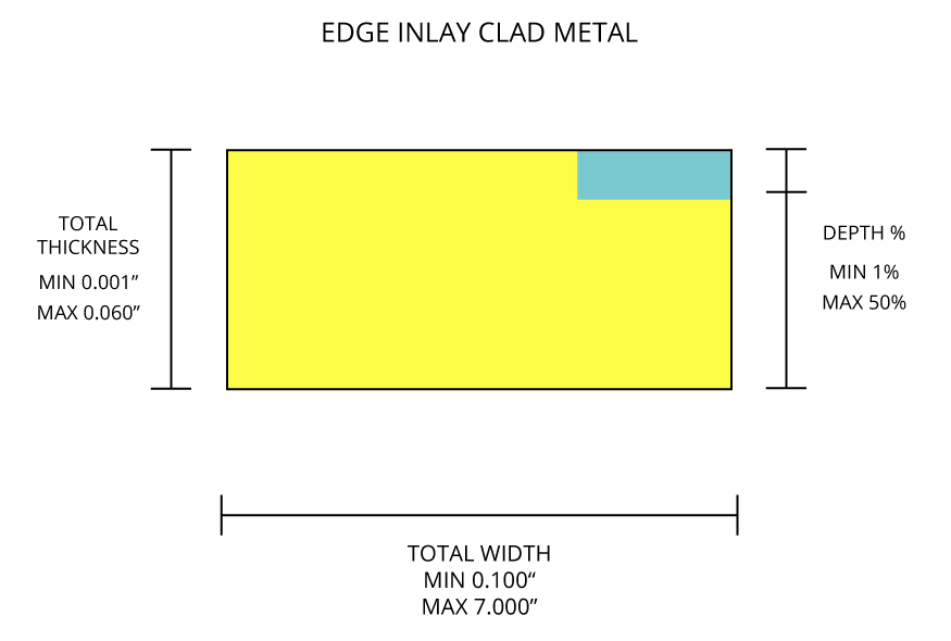 Edge Inlay Clad Metal Diagram