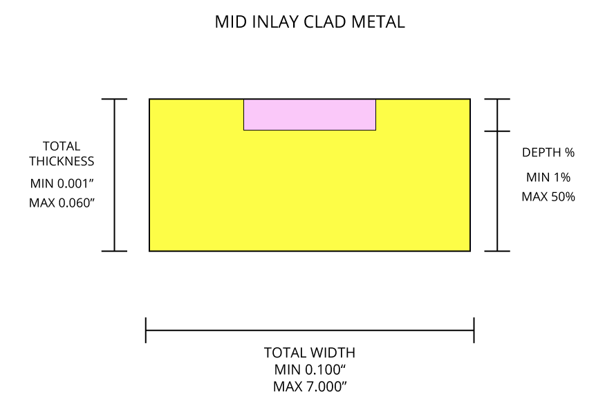 Mid Inlay Clad Metal Diagram