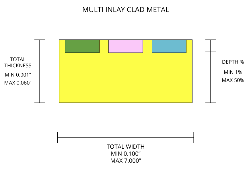 Multi Inlay Clad Metal Diagram